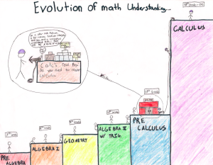 evolution-of-math-understanding